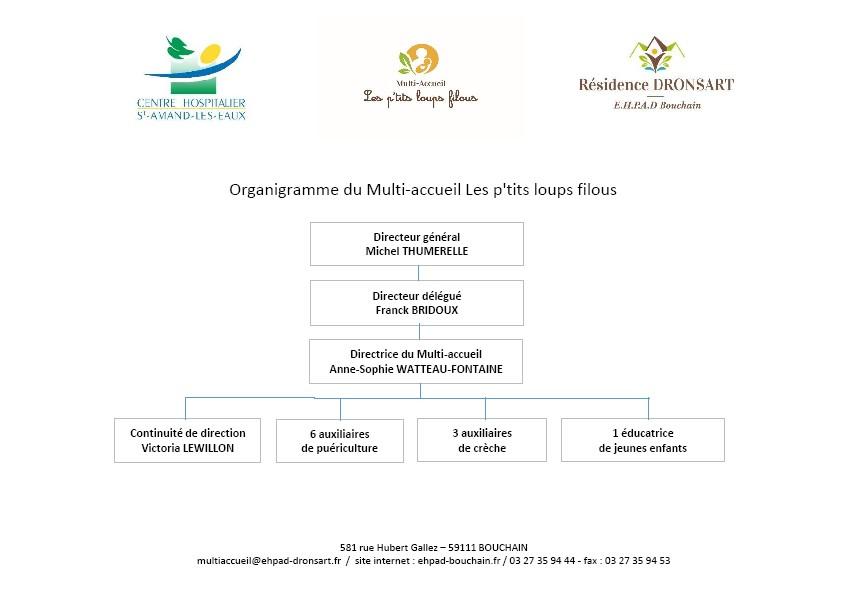 Organigramme Multi accueil