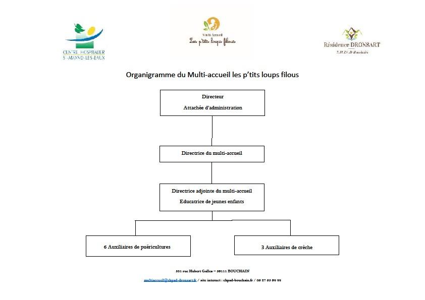 organigramme CRECHE site internet